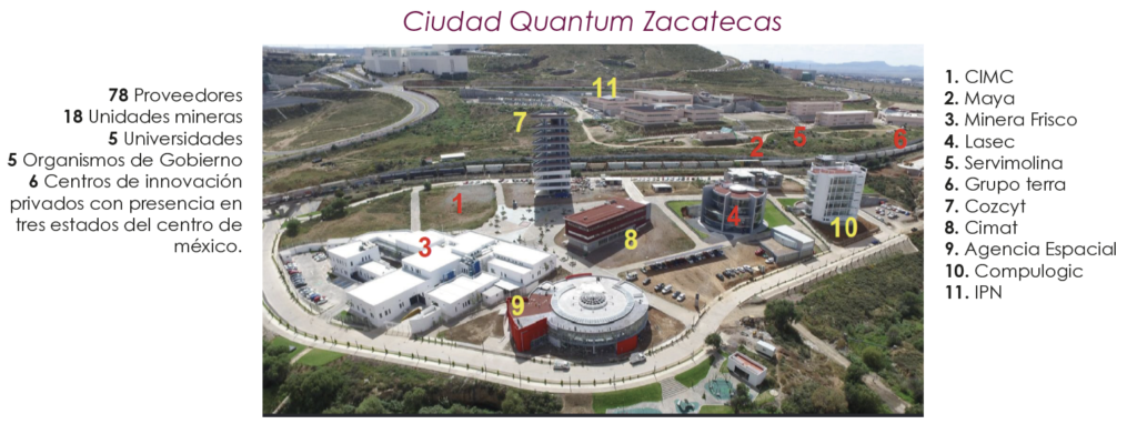 Ciudad Quantum Zacatecas
